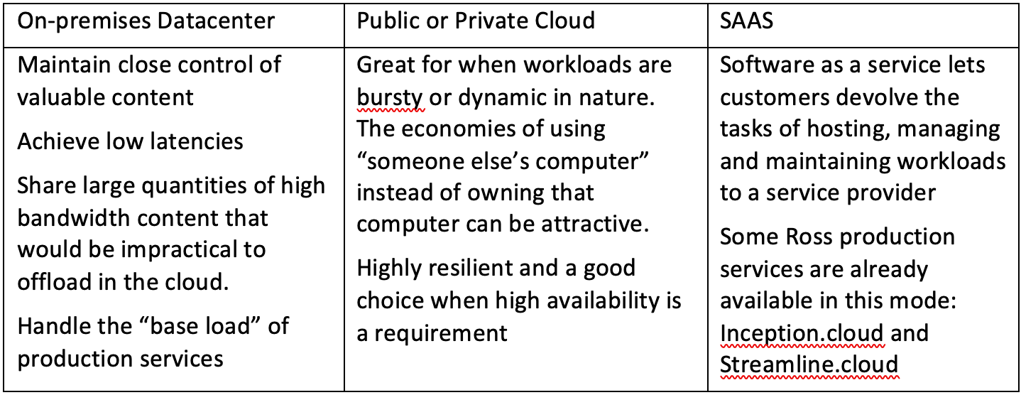 IP, Cloud benefits table