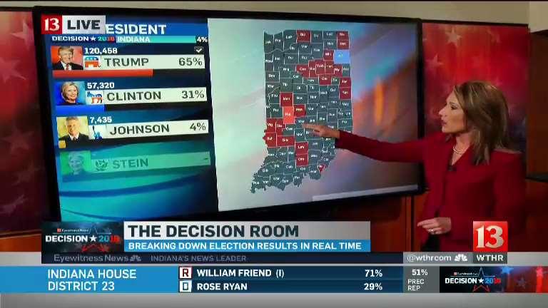 wthr-decision-room