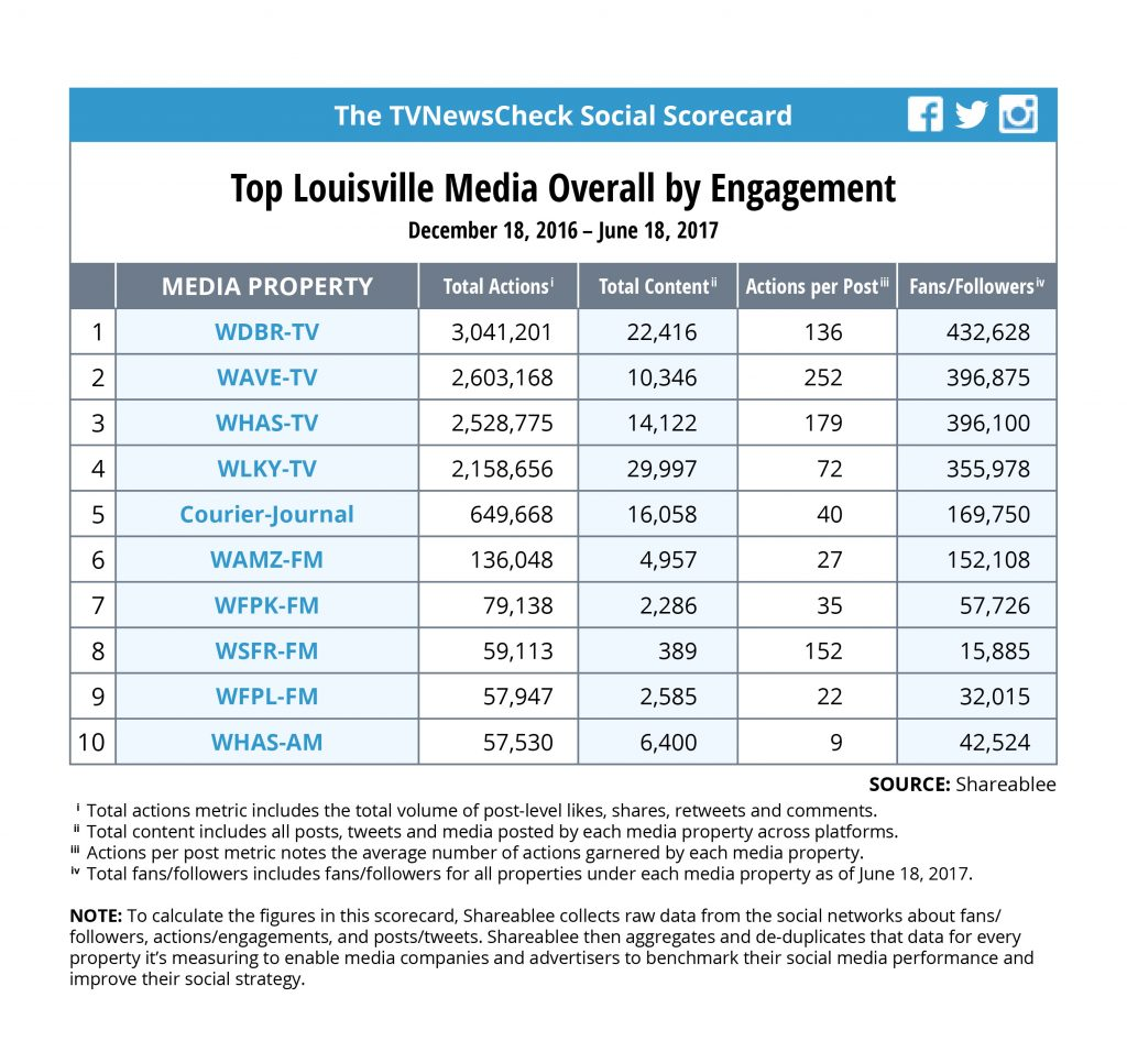 WDRB Wins Social By A Nose In Louisville - Marketshare