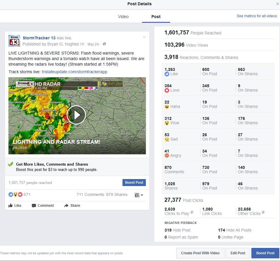 Marketing Meteorologists, Like The Weather, Different